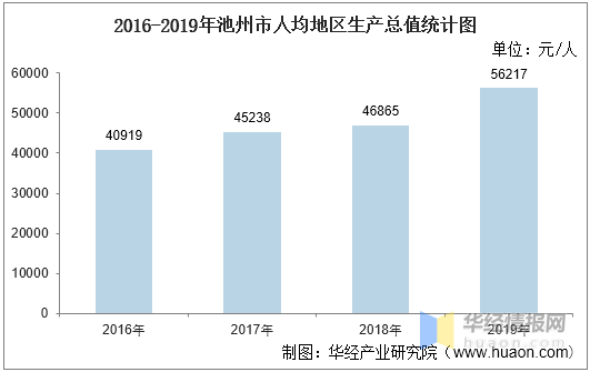池州人均gdp_2016-2020年池州市地区生产总值、产业结构及人均GDP统计