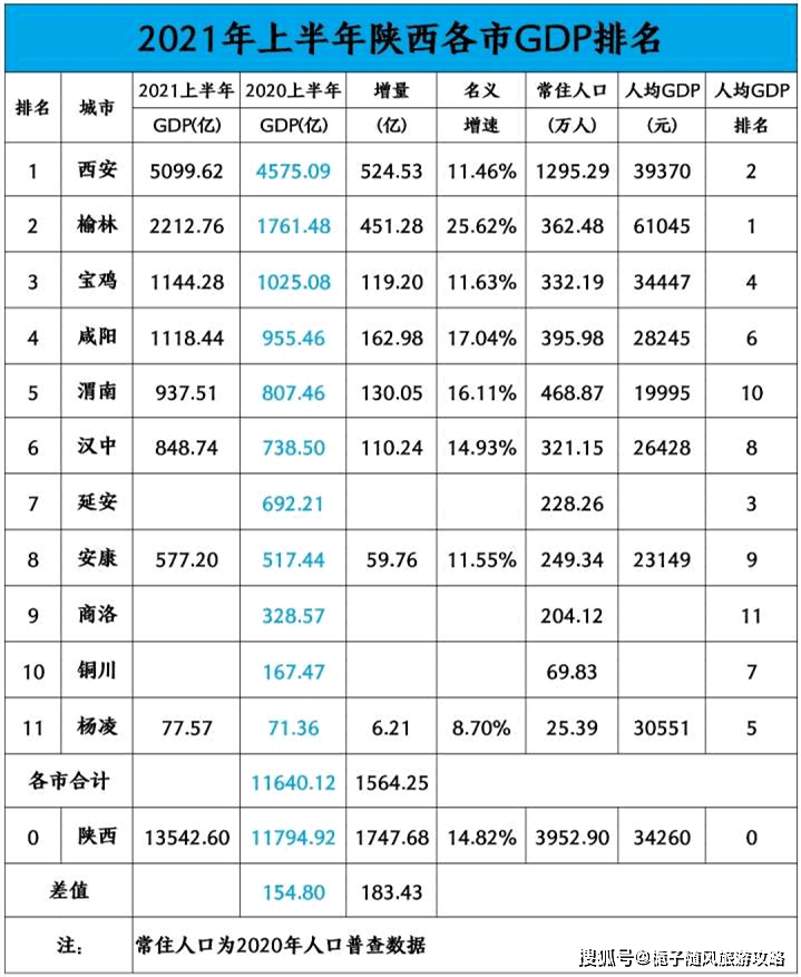 西安人均gdp2021_陕西对比山西,2021上半年两大中华文明发源地的GDP对比解读