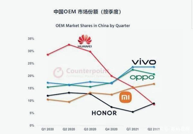 国产机销售排行榜_国产手机销量冠军易主,击败小米和苹果,抢下24%中国市场