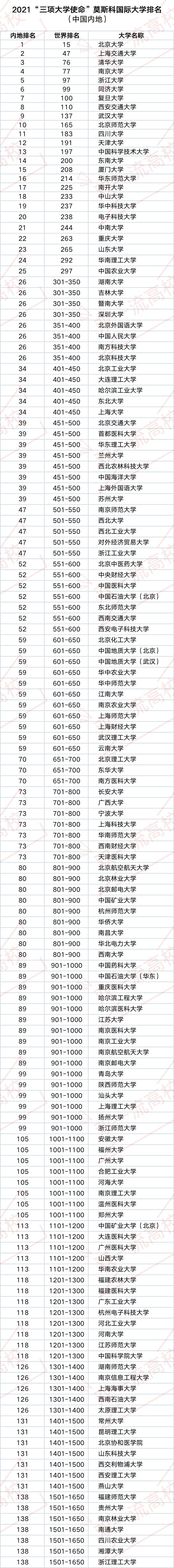 世界高校排行_2022泰晤士世界大学排名发布!中国147所高校上榜!