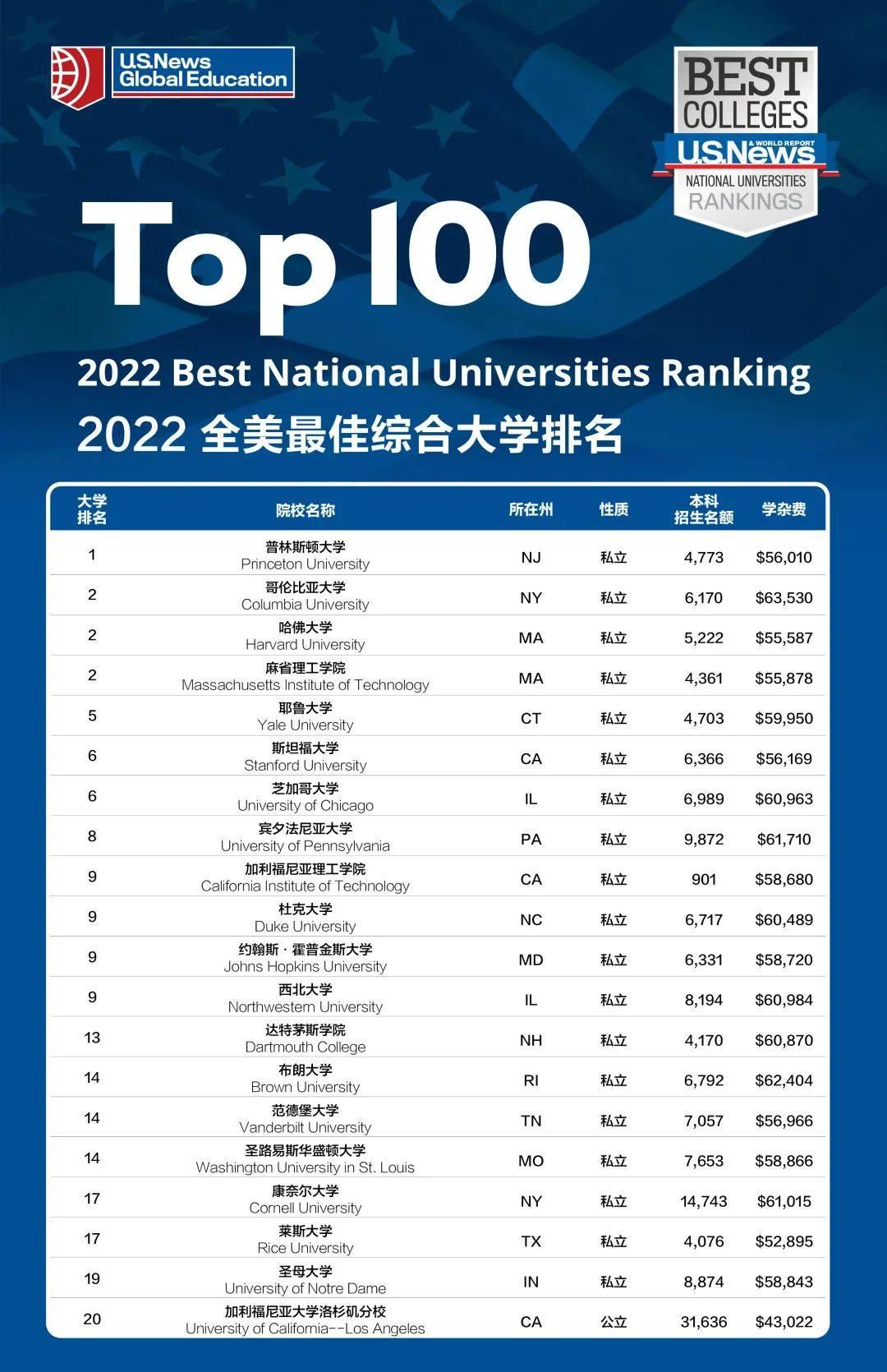U.S. News 发布2022年美国最佳大学排名!