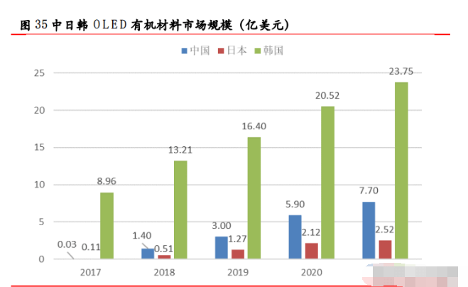 OLED产业研究:上行趋势明确,看好国产设备材料