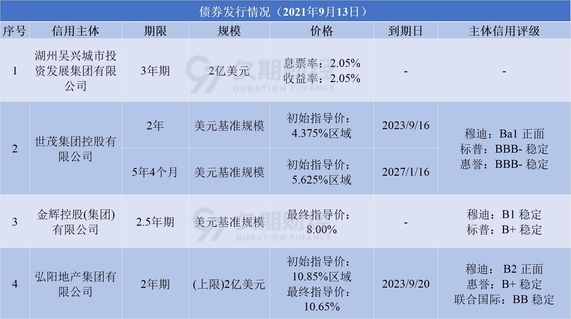 中资离岸债每日总结(9.13)弘阳地产、金辉控股、世茂集团发行