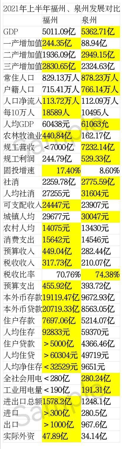 福建gdp2020_2020年福州和泉州的GDP差距再次缩小!胸有星河,沉默前行
