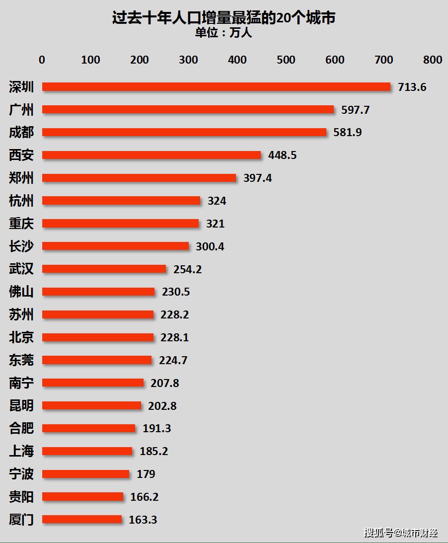 长沙城市人口有多少_从十一人口流动看城市格局:成都、广州、西安、长沙出人