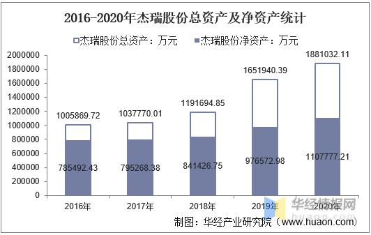 2016-2020年杰瑞股份总资产、总负债、营业收入、营业成本及净利润统计