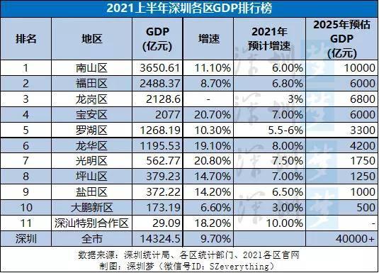深圳2021年各区gdp排名_2021年中国城市人均GDP排名大洗牌,深圳从第一跌至第五