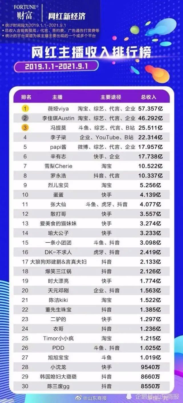 """薇娅57亿、李佳琦46亿…""""网红收入榜""""真相?"""