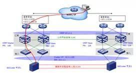 分布式数据中心网络互联技术实现最便宜的云服务器
