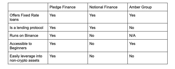 促进DeFi、CeFi融合的Pledge,或成为首个与上市企业合作的DeFi协议  第3张 促进DeFi、CeFi融合的Pledge,或成为首个与上市企业合作的DeFi协议 币圈信息