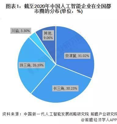 2021年中國人工智能行業區域市場現狀及競爭格局
