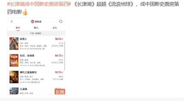 《长津湖》超过《流浪地球》成中国影史票房第四,全球年度第二名