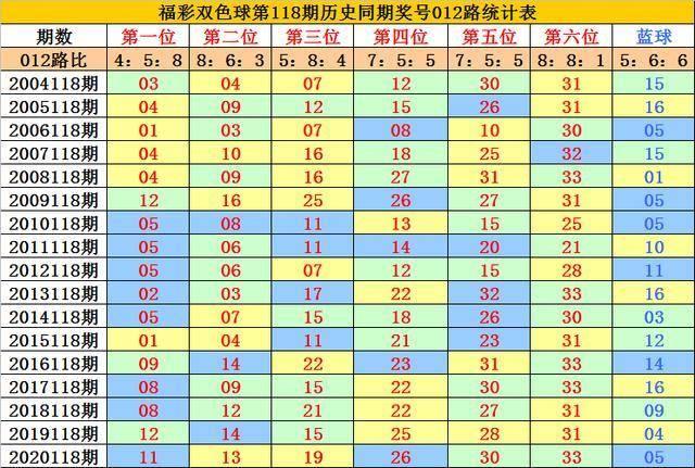 李老头福彩双色球2021118期:一码蓝球看好大号,精选号码13