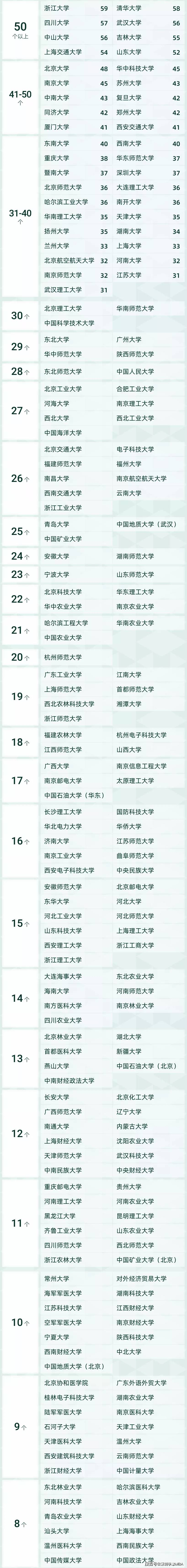 2021软科中国最好学科排名——工商管理与公共管理