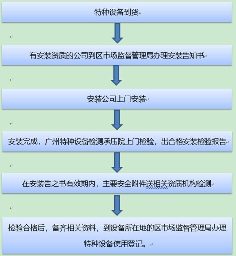 压力容器使用登记证办理流程、检定周期和申请检定的具体程序-立人机电