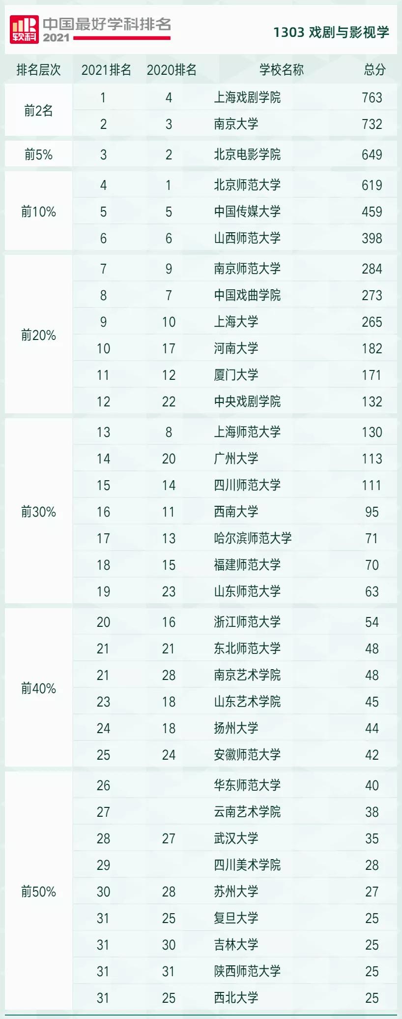 @2022艺考生:2021软科中国最好学科排名公布,上大学一定要看!