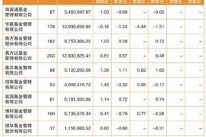 企業年金投資收益曝光:今年一季度賺了59.79億元,平均收益率為0.3%