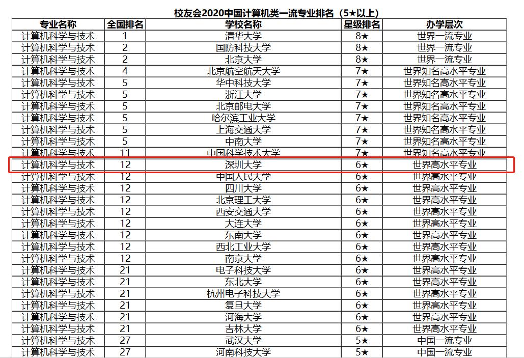 深圳大学排名_深圳大学