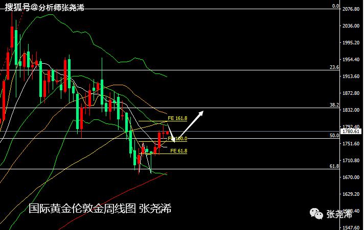 張堯浠:市场仍存强劲支撑、黄金日线高空后跟涨上行