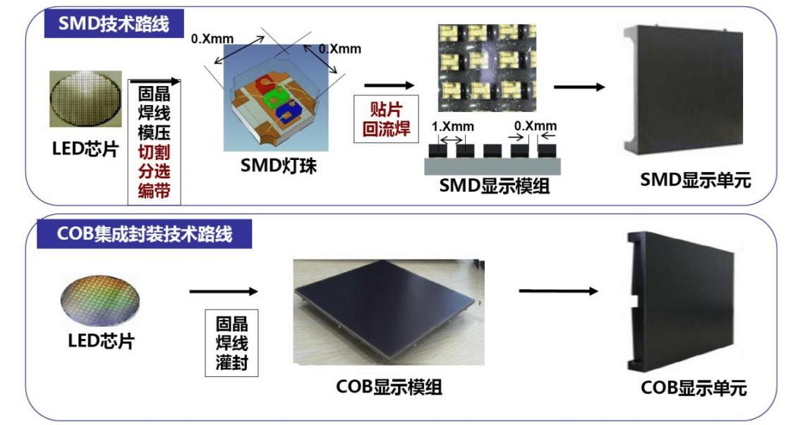 COB与SMD对比图