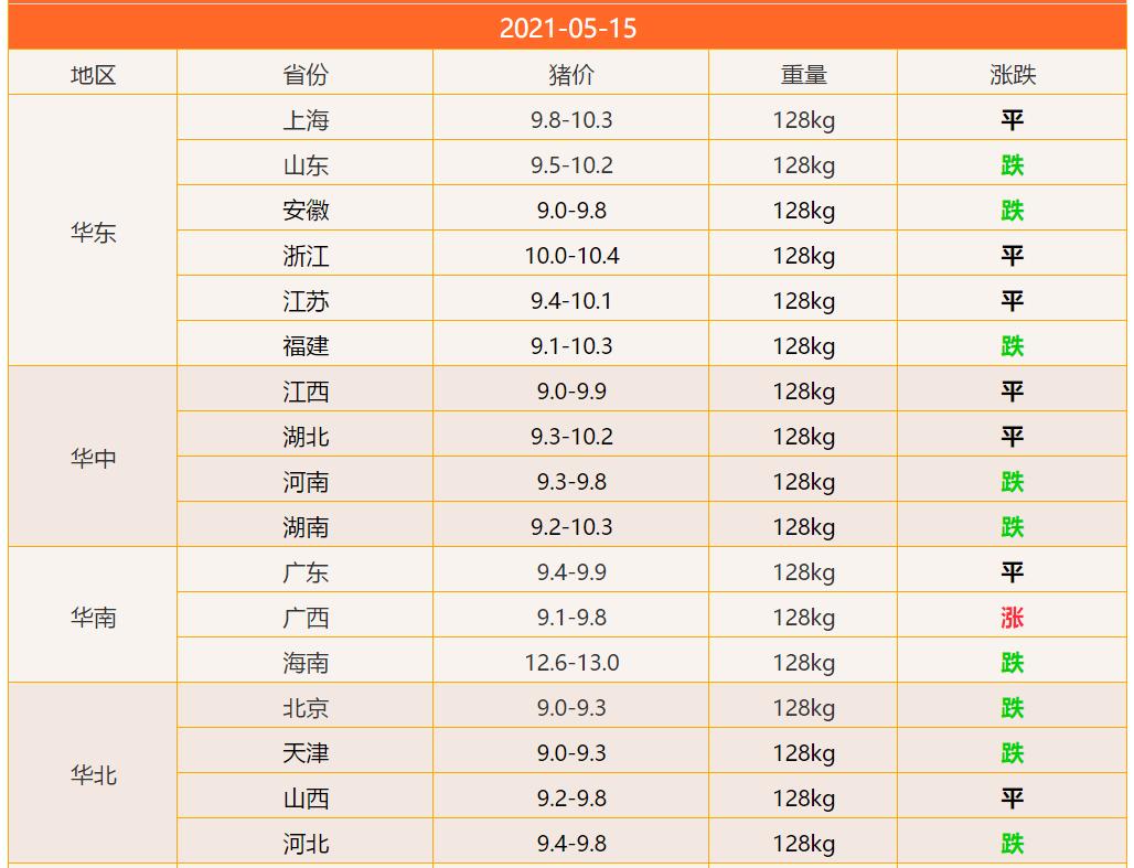 全国猪价最新今日涨跌一览表 今日猪价5月15日猪价