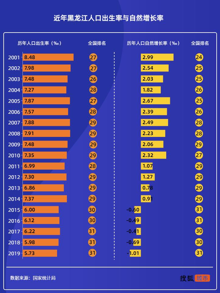 黑龙江人口困局 人口流失最严重 13市人口集体下滑 哈尔滨艰难保住千万