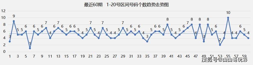快樂8第2021138期雙區選號只看前20,曲線下滑,最近個數低于均值