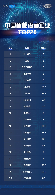 【中国创新公司100】智能语音榜单TOP20:科大讯飞、百度等居首,初创企业过半