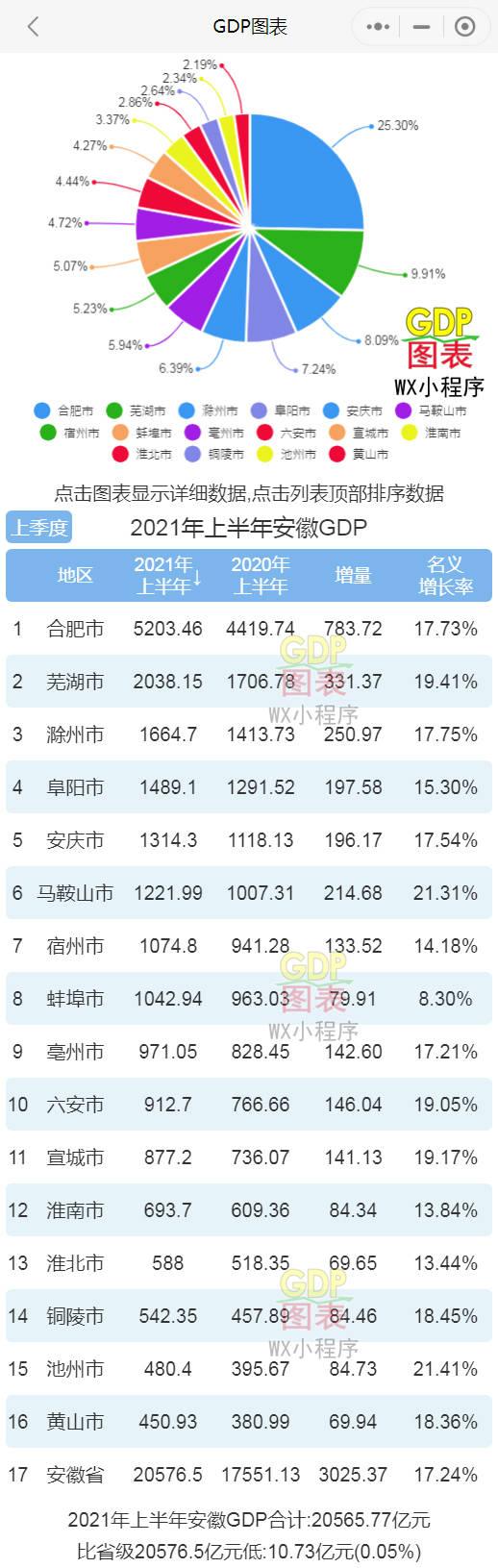 2019上半年合肥gdp_2021年上半年安徽各市GDP合肥排名第一芜湖排名第二