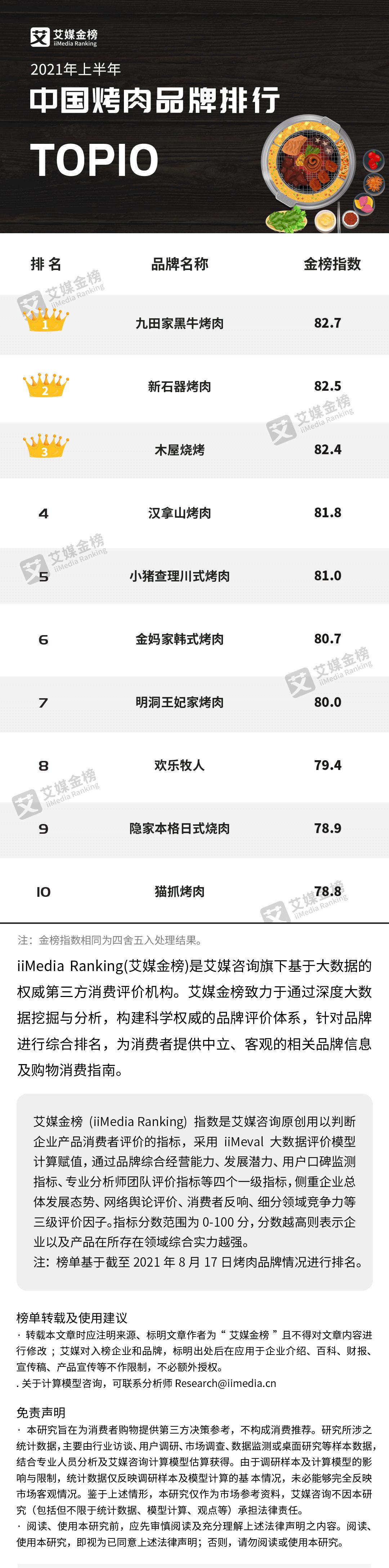 """烧烤品牌排行_""""2021中国餐饮品类十大品牌""""获奖名单揭晓,200个品牌上榜"""