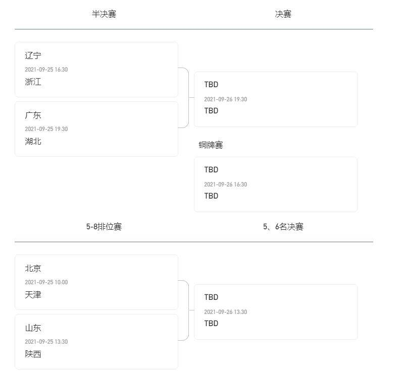 全运会U22男篮半决赛对阵:辽宁VS浙江 广东VS湖北