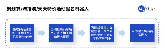 8大电商高频RPA应用场景,UB_Store助力电商企业数字化转型