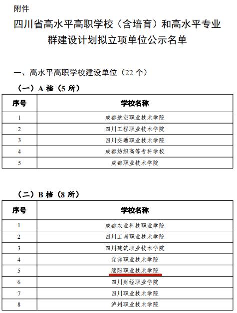 """绵职院入选四川省""""双高""""(B档)学校立项单位名单"""