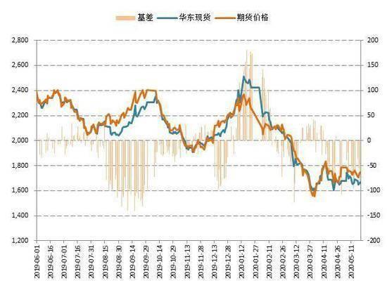 国鑫期货:全球高供给量甲醇财富花样有待优化