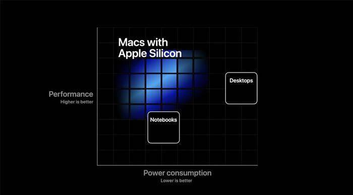 macOS换用ARM来势汹汹 Win10 ARM失败在哪里?的照片 - 13