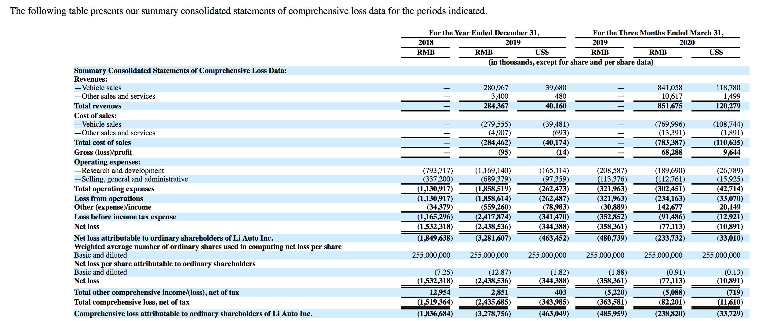 最前線 | 理想汽車更新招股書:IPO最高募資14.73億美元,高瓴資本擬認購3億美元
