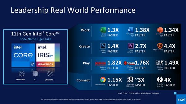 Intel 11代酷睿正式发布 近年来最大的一次飞跃的照片 - 18