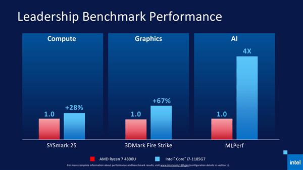 Intel 11代酷睿正式发布 近年来最大的一次飞跃的照片 - 17