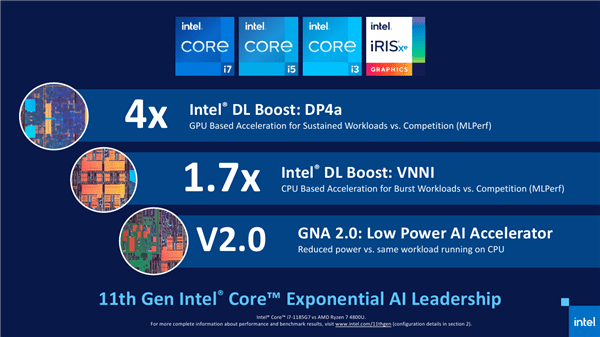 Intel 11代酷睿正式发布 近年来最大的一次飞跃的照片 - 21