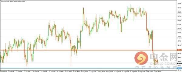 中金网0908亚盘综述:美元上扬英欧开启会谈英镑下挫 现货黄金先抑后扬
