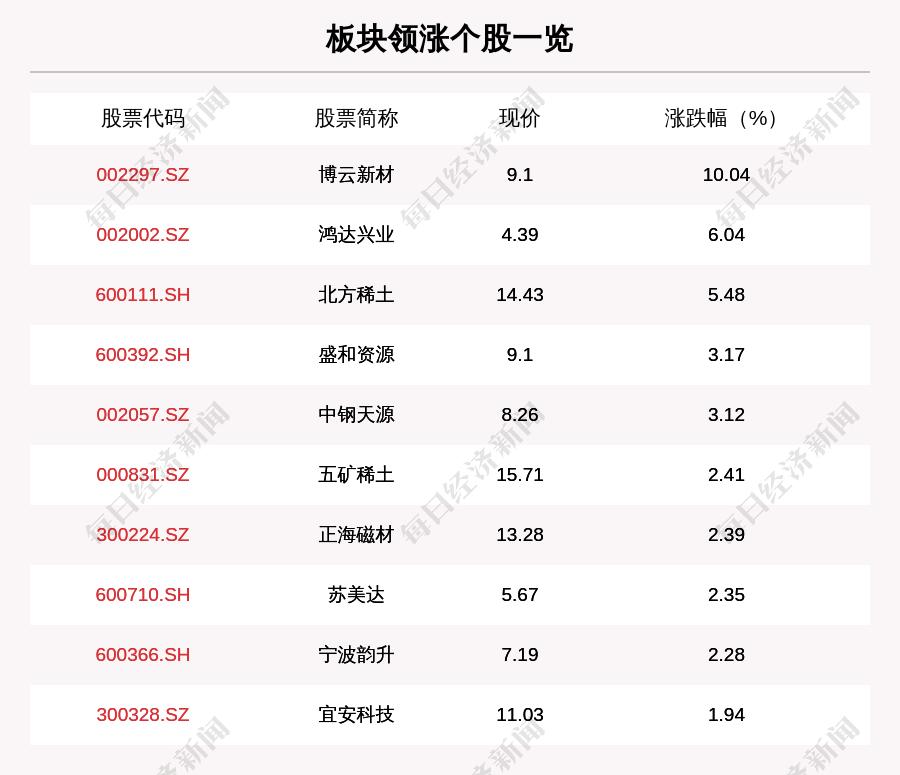 稀土永磁板块走强,29只个股上涨,博云新材上涨10.04%