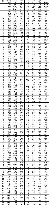 晋城gdp_山西晋城市2020年人均GDP在全国内地城市排名中位列第124位!