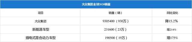 丰田超越大众 时隔四年再次登上全球销冠宝座