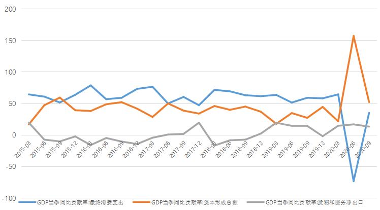 gdp 投资 消费 出口_安全出口