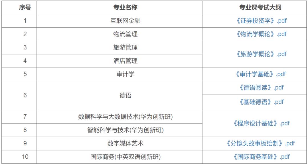 广州华商学院、广州商学院公布2021专插本自命题专业综合课考纲
