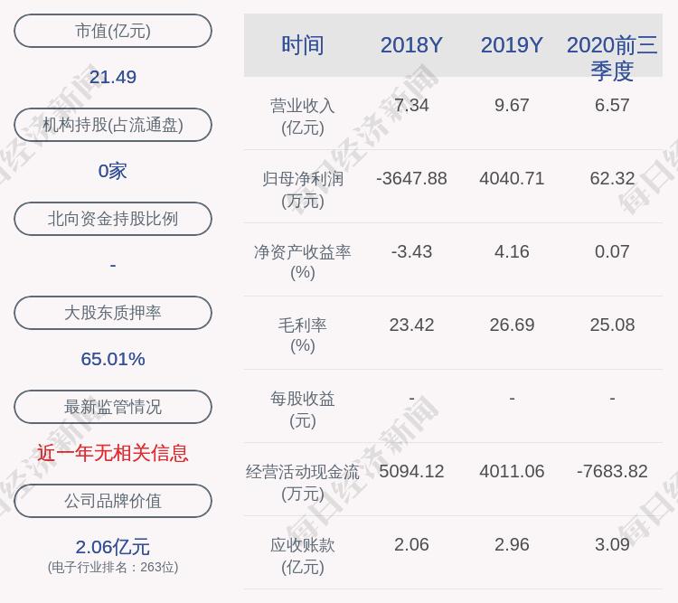 雷曼兄弟光电:控股股东李漫铁和王立山公布了4230万股的质押