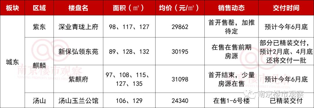 别错过!南京现房大盘点,最快3月拿房!最低1.3万/㎡起!
