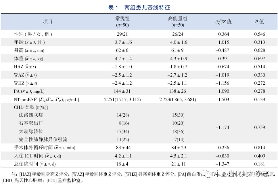 高能量密度配方奶粉对紫绀型先天性心脏病患儿术后生长追赶的影响:前瞻性随机对照研究