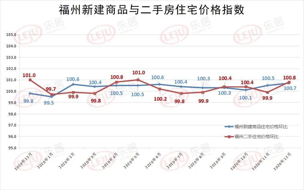 央行权威预测:一季度房价是涨是跌?开年福建这城房贷利率降幅领跑二线!  第2张