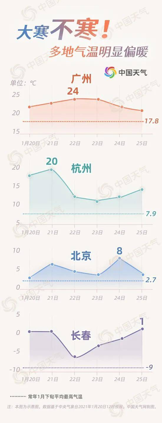 这是大寒?中东部强势回暖,东北重回零上,华南逼近25℃